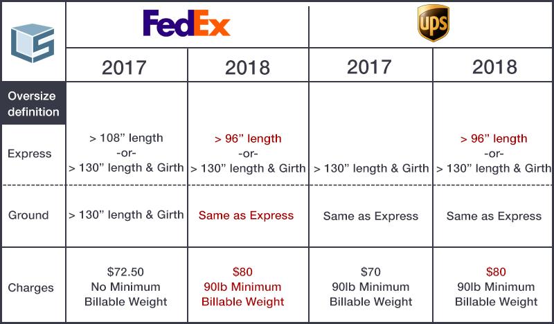 Comparing FedEx vs UPS