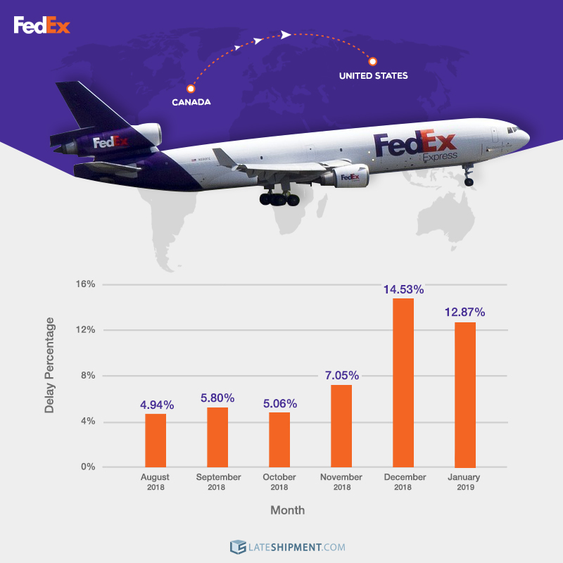 A graphic chart showing the percentage of our Canadian customers' shipments to the US between August 2018 and January 2019 delivered late by FedEx.