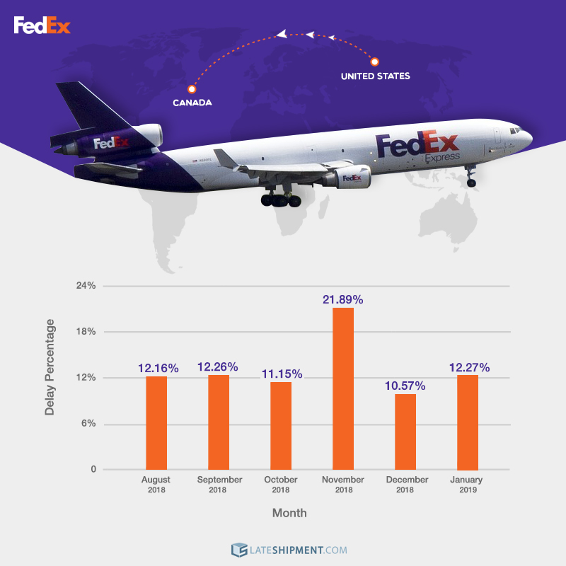 A graphic chart showing the percentage of our US customers' shipments to Canada between August 2018 and January 2019 delivered late by FedEx.