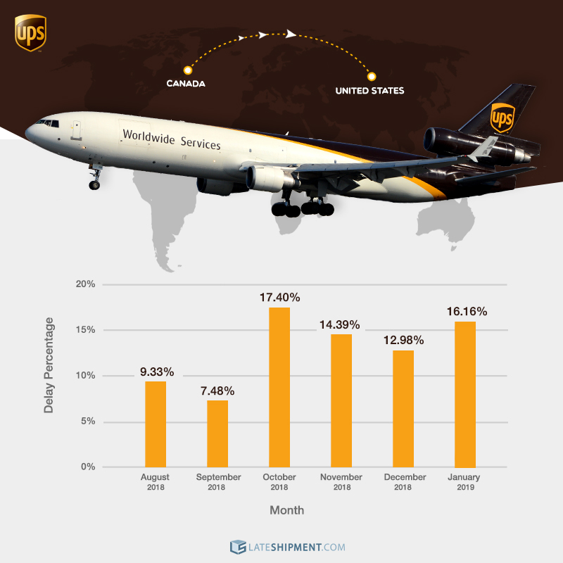 A graphic chart showing the percentage of our Canadian customers' shipments to the US between August 2018 and January 2019 delivered late by UPS.