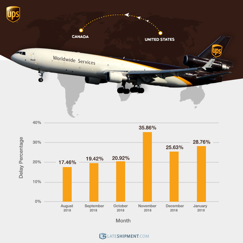 A graphic chart showing the percentage of our US customers' shipments to Canada between August 2018 and January 2019 delivered late by UPS.