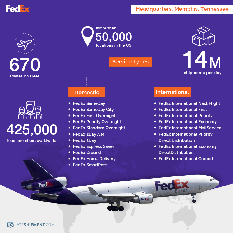 Overview of FedEx in DHL vs FedEx vs UPS
