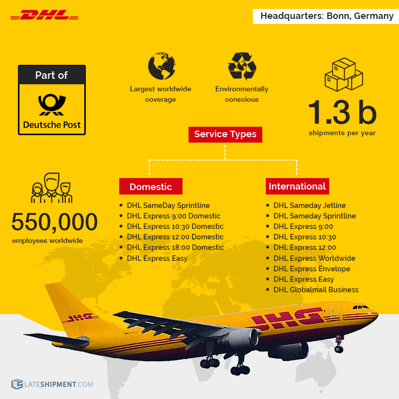 Overview of DHL in DHL vs FedEx vs UPS