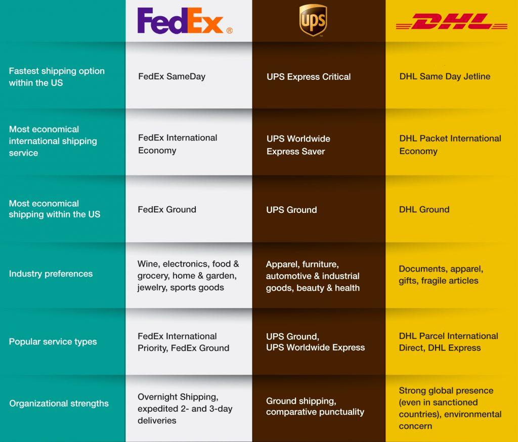 A chart comparing DHL, FedEx and UPS