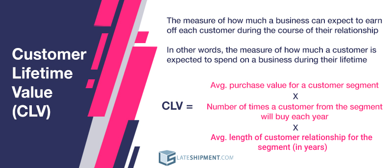 How to Calculate Customer Lifetime Value (CLV)