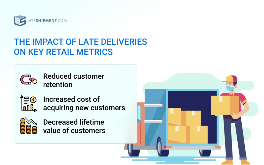 The Impact of Late Deliveries on Key Retail Metrics