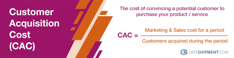Customer Acquisition Cost (CAC): Are You Spending Too Much on Acquiring Customers?