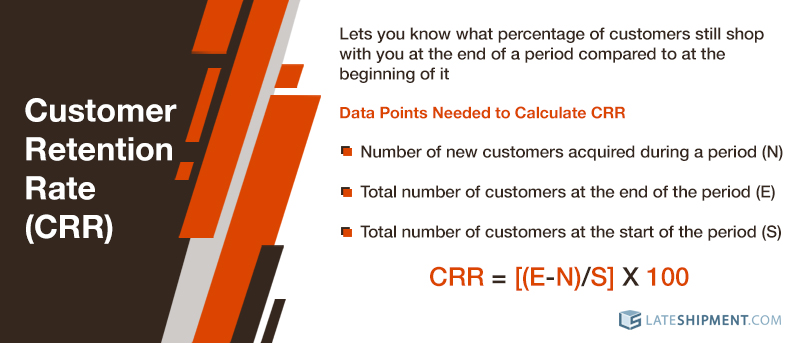 Customer Retention Rate (CRR): Are You Keeping Your Customers Happy?