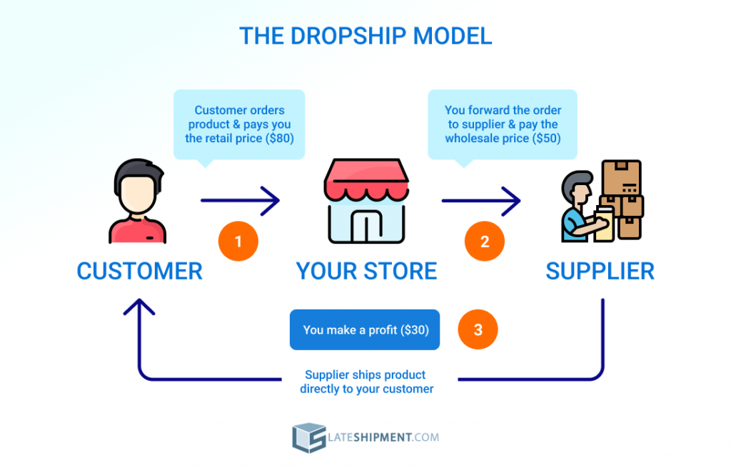 How Dropshipping Works - The Dropshipping model