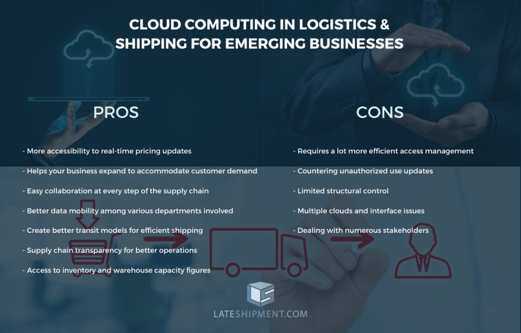 Cloud Computing in Logistics & Shipping for Emerging Businesses