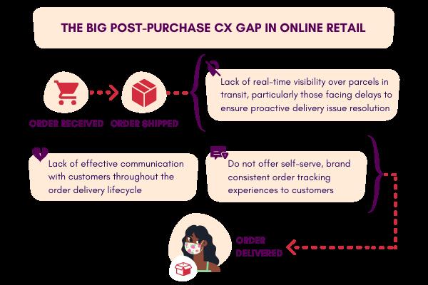 post-purchase cx gap