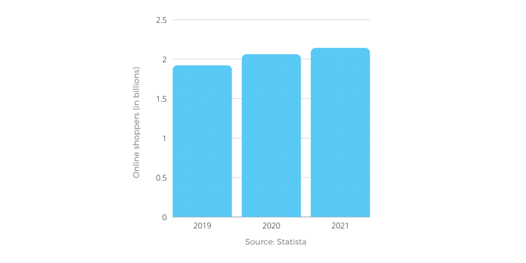 eCommerce growth statistics