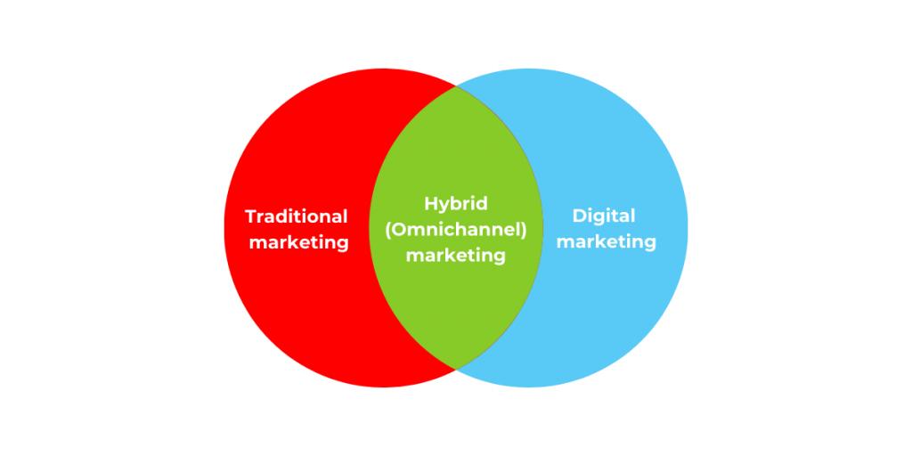 Hybrid (omnichannel) marketing